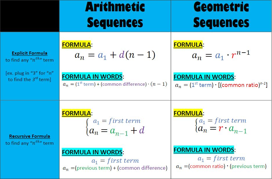explicit formula for geometric sequence - 937×616